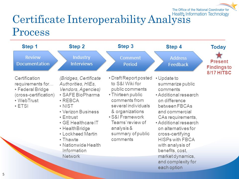 Certificate Interoperability Analysis Process Review Documentation Industry Interviews Comment Period Address Feedback Present Findings to 8/17 HITSC Certification requirements for… Federal Bridge (cross-certification) WebTrust ETSI (Bridges, Certificate Authorities, HIEs, Vendors, Agencies) SAFE BioPharma REBCA NIST Verizon Business Entrust GE Healthcare IT HealthBridge Lockheed Martin Thawte Nationwide Health Information Network Draft Report posted to S&I Wiki for public comments Thirteen public comments from several individuals & organizations S&I Framework Teams' review of analysis & summary of public comments Update to summarize public comments Additional research on difference between FBCAs and commercial CAs requirements, Additional research on alternatives for cross-certifying HISPs with FBCA with analysis of benefits, cost, market dynamics, and complexity for each option Step 1 Step 2 Step 3 Step 4 Today 5