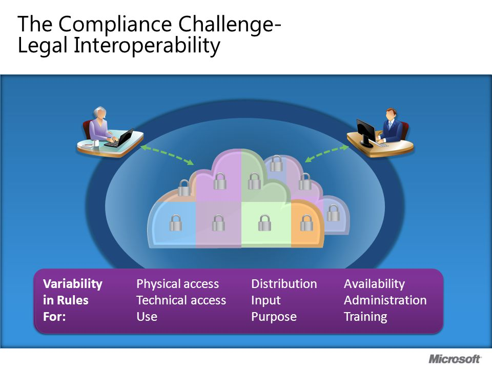 Fragmented Rules Create Obstacles, Stifle Growth Costs Complexity Confusion Non- Compliance