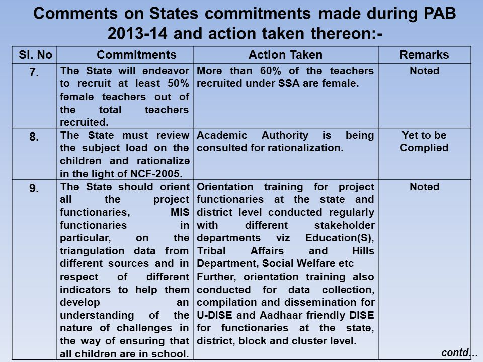 Comments on States commitments made during PAB 2013-14 and action taken thereon:- Sl. NoCommitmentsAction TakenRemarks 7. The State will endeavor to r