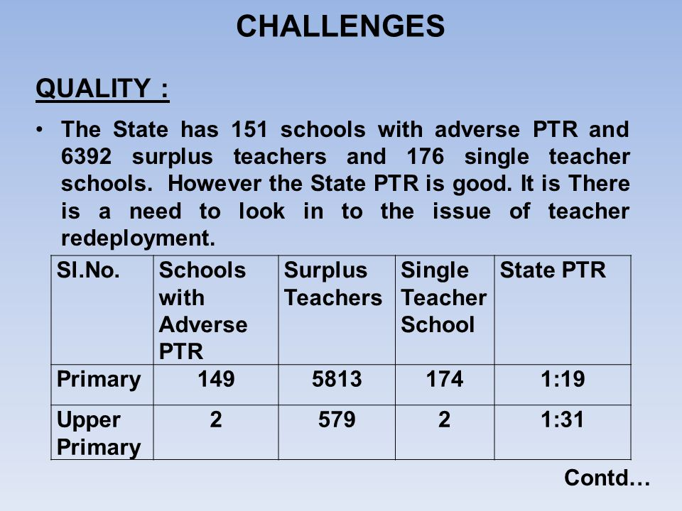QUALITY : The State has 151 schools with adverse PTR and 6392 surplus teachers and 176 single teacher schools. However the State PTR is good. It is Th