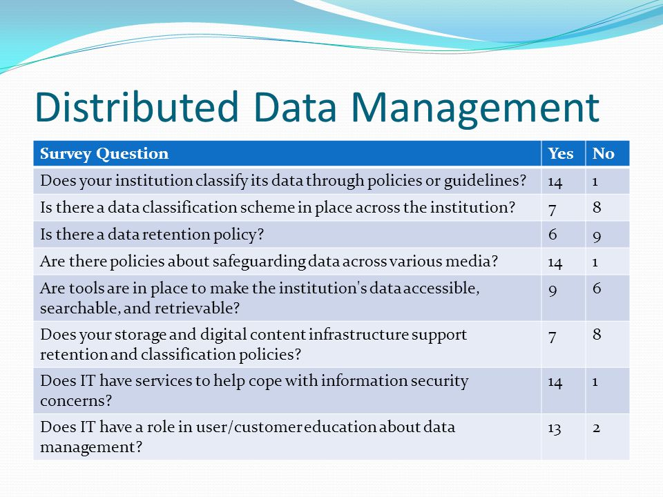 Distributed Data Management Survey QuestionYesNo Does your institution classify its data through policies or guidelines 141 Is there a data classification scheme in place across the institution 78 Is there a data retention policy 69 Are there policies about safeguarding data across various media 141 Are tools are in place to make the institution s data accessible, searchable, and retrievable.