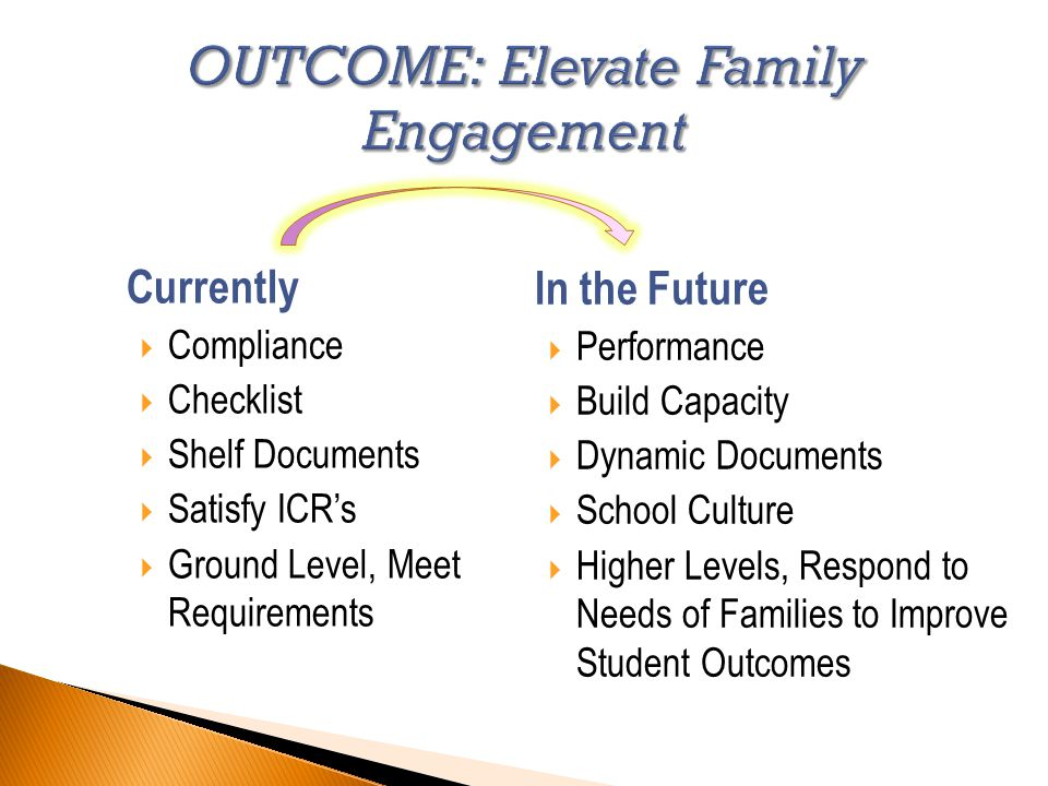 Currently  Compliance  Checklist  Shelf Documents  Satisfy ICR's  Ground Level, Meet Requirements In the Future  Performance  Build Capacity  Dynamic Documents  School Culture  Higher Levels, Respond to Needs of Families to Improve Student Outcomes
