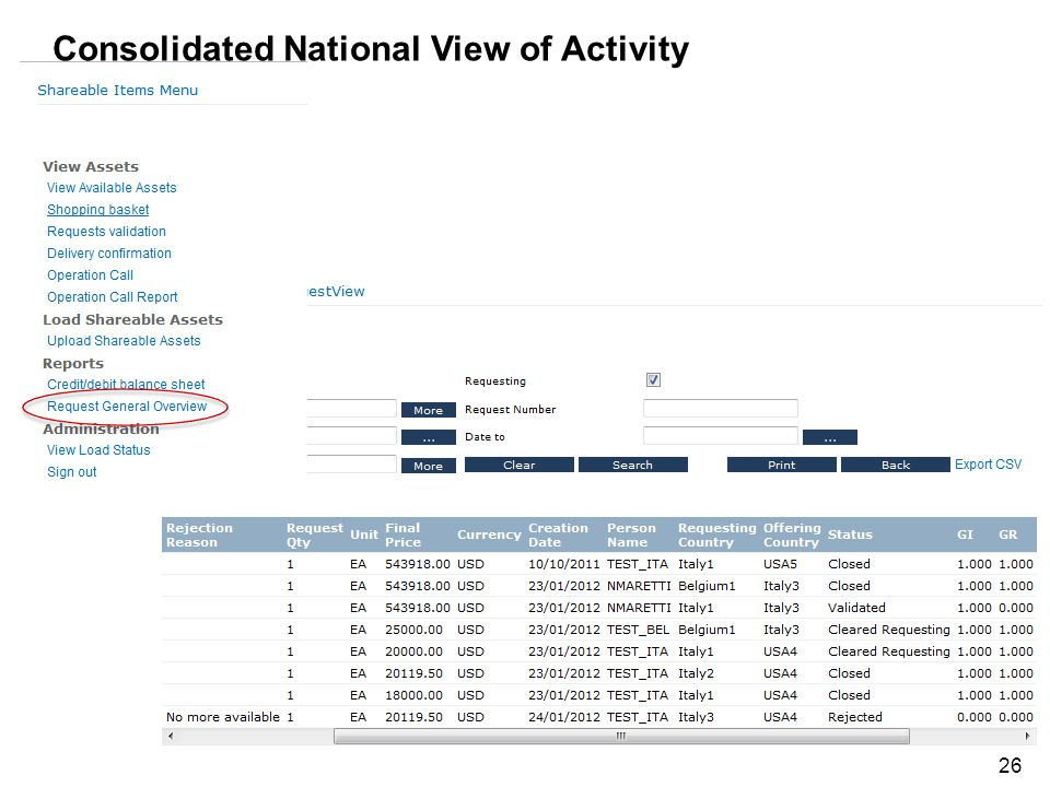 2623 July 2010OUSD(AT&L) Consolidated National View of Activity