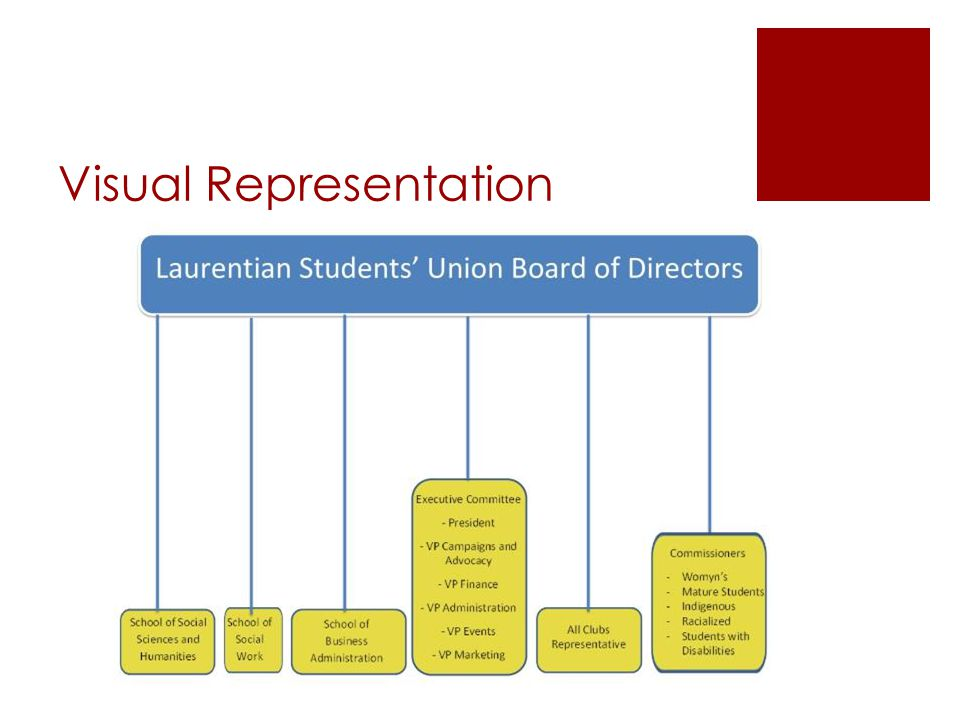 Bylaw 7: Directors of the Union – Purpose of the Board  Board of Directors act as the governing body of the Union.