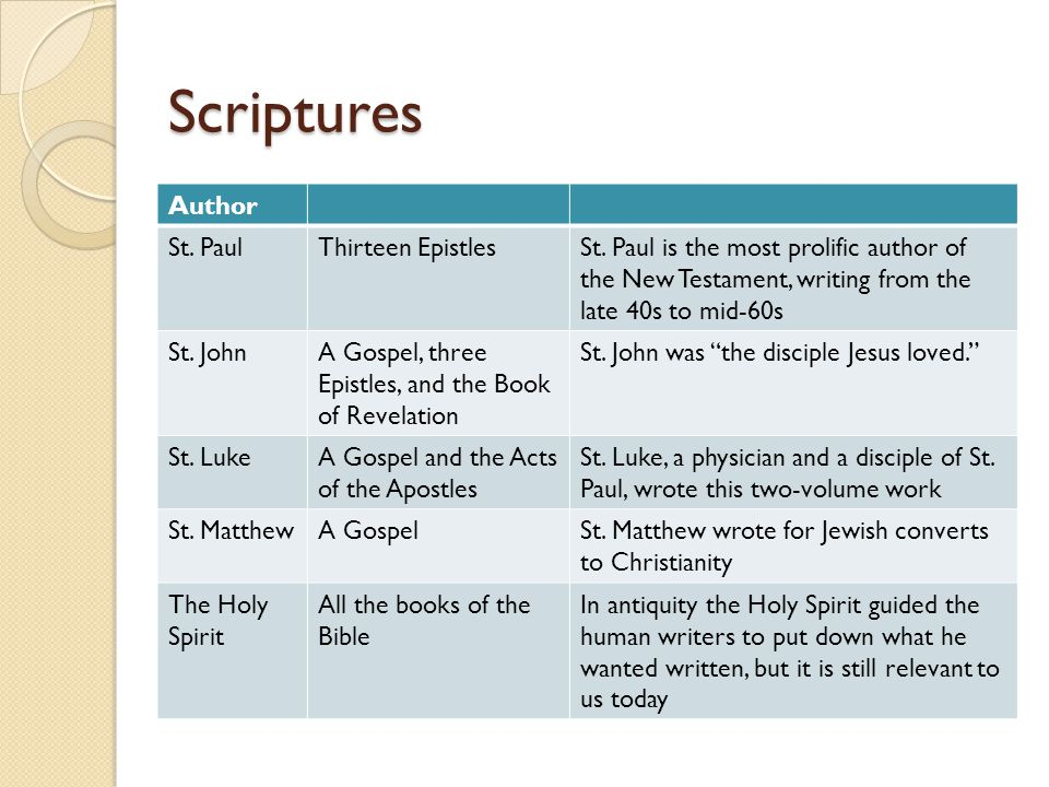 Scriptures Author St. PaulThirteen EpistlesSt.