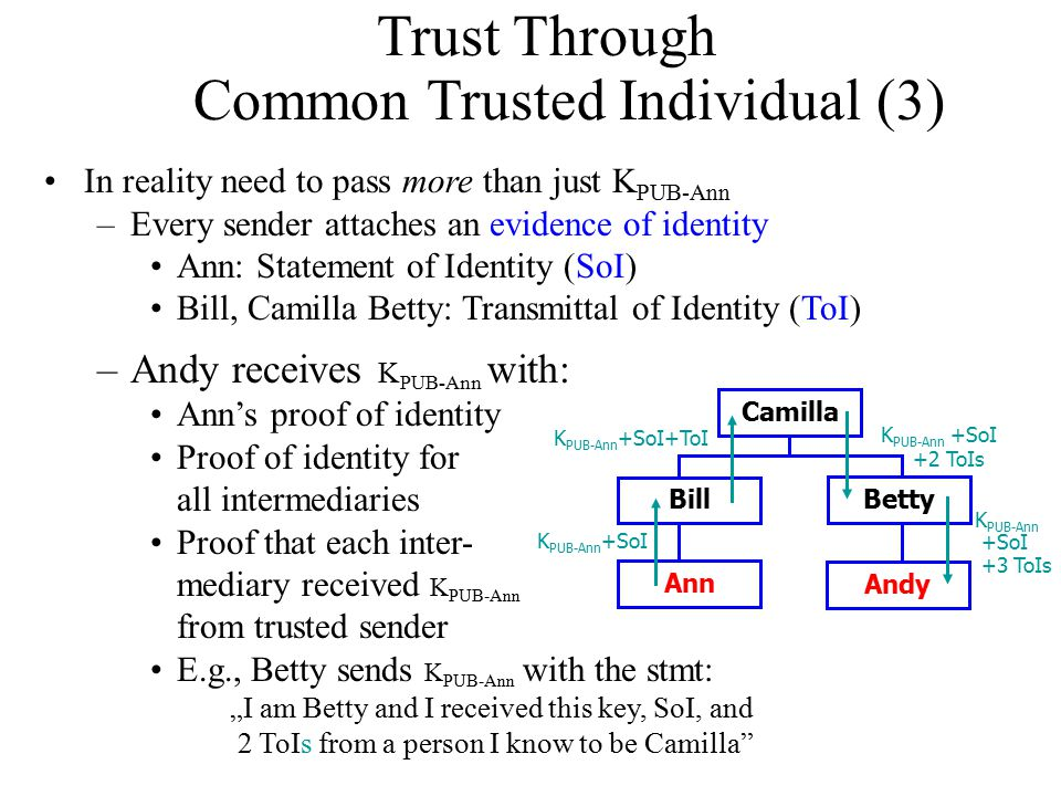 "Trust Through Common Trusted Individual (3) In reality need to pass more than just K PUB-Ann –Every sender attaches an evidence of identity Ann: Statement of Identity (SoI) Bill, Camilla Betty: Transmittal of Identity (ToI) –Andy receives K PUB-Ann with: Ann's proof of identity Proof of identity for all intermediaries Proof that each inter- mediary received K PUB-Ann from trusted sender E.g., Betty sends K PUB-Ann with the stmt: ""I am Betty and I received this key, SoI, and 2 ToIs from a person I know to be Camilla K PUB-Ann +SoI K PUB-Ann +SoI+ToI Camilla Betty Bill Ann Andy K PUB-Ann +SoI +2 ToIs K PUB-Ann +SoI +3 ToIs"