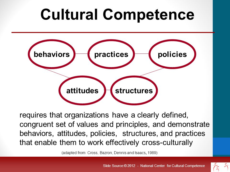 Why Culture Matters in Behavioral Health Culture influences : Definition of the problem Explanation of the cause of the problem Beliefs about how to fix the problem Who should fix the problem Slide Source:© 2012 - National Center for Cultural Competence