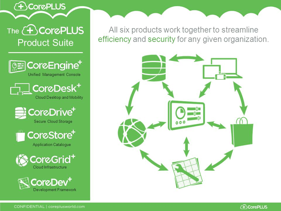 The Product Suite All six products work together to streamline efficiency and security for any given organization.