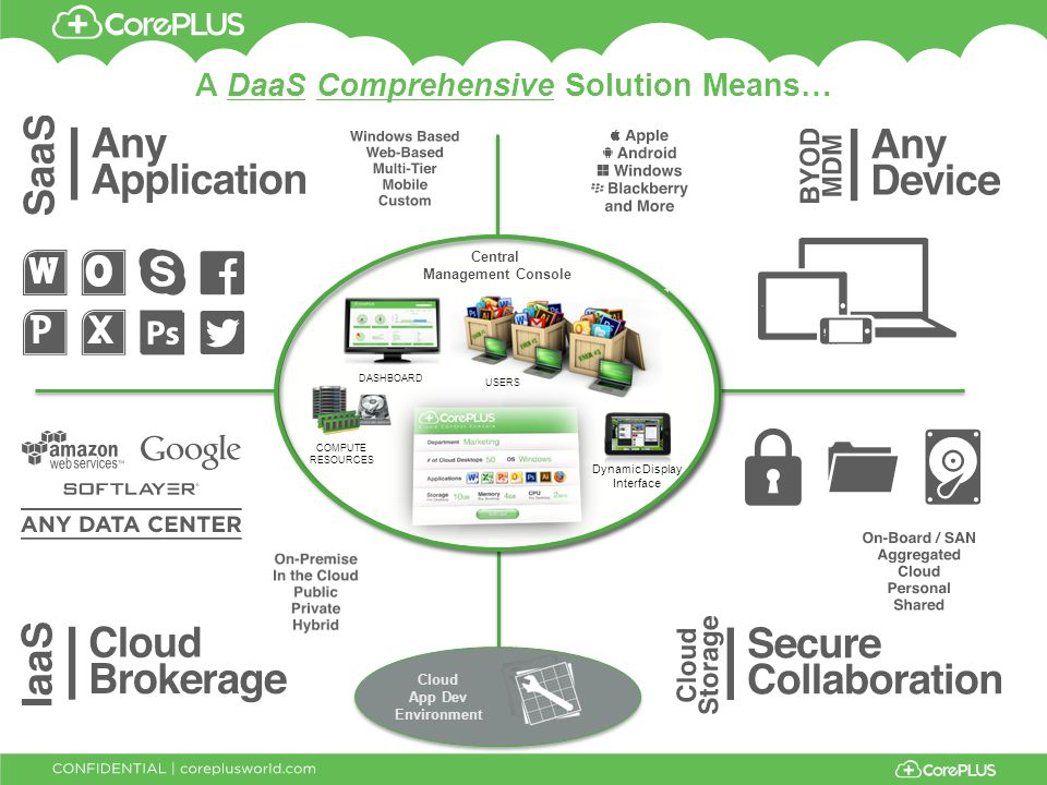 A DaaS Comprehensive Solution Means… Cloud App Dev Environment Central Management Console Dynamic Display Interface COMPUTE RESOURCES USERS DASHBOARD