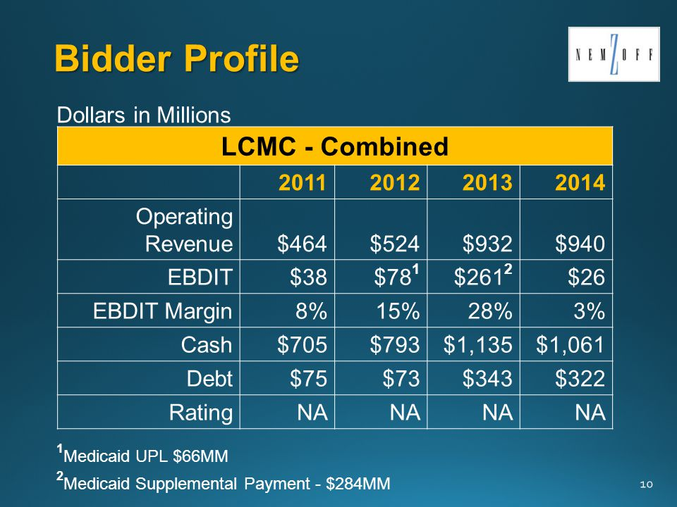 Bidder Profile 10 LCMC - Combined 2011201220132014 Operating Revenue$464$524$932$940 EBDIT$38$78 1 $261 2 $26 EBDIT Margin8%15%28%3% Cash$705$793$1,135$1,061 Debt$75$73$343$322 RatingNA Dollars in Millions 2 Medicaid Supplemental Payment - $284MM 1 Medicaid UPL $66MM