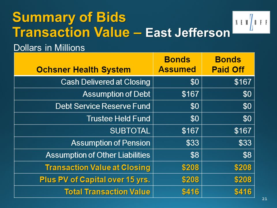 Summary of Bids Transaction Value – East Jefferson Ochsner Health System Bonds Assumed Bonds Paid Off Cash Delivered at Closing$0$167 Assumption of Debt$167$0 Debt Service Reserve Fund$0 Trustee Held Fund$0 SUBTOTAL$167 Assumption of Pension$33 Assumption of Other Liabilities$8 Transaction Value at Closing $208$208 Plus PV of Capital over 15 yrs.