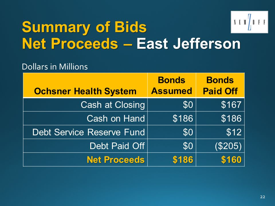 Summary of Bids Net Proceeds – East Jefferson Ochsner Health System Bonds Assumed Bonds Paid Off Cash at Closing$0$167 Cash on Hand$186 Debt Service Reserve Fund$0$12 Debt Paid Off$0($205) Net Proceeds Net Proceeds$186$160 22 Dollars in Millions