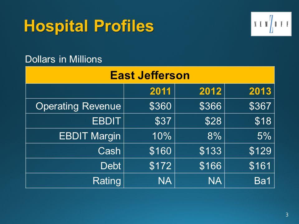 Hospital Profiles 4 West Jefferson 201120122013 Operating Revenue$251$254$269 EBDIT$26 $27 EBDIT Margin10% Cash$100$102$99 Debt$145$143$144 RatingNA BBB Dollars in Millions