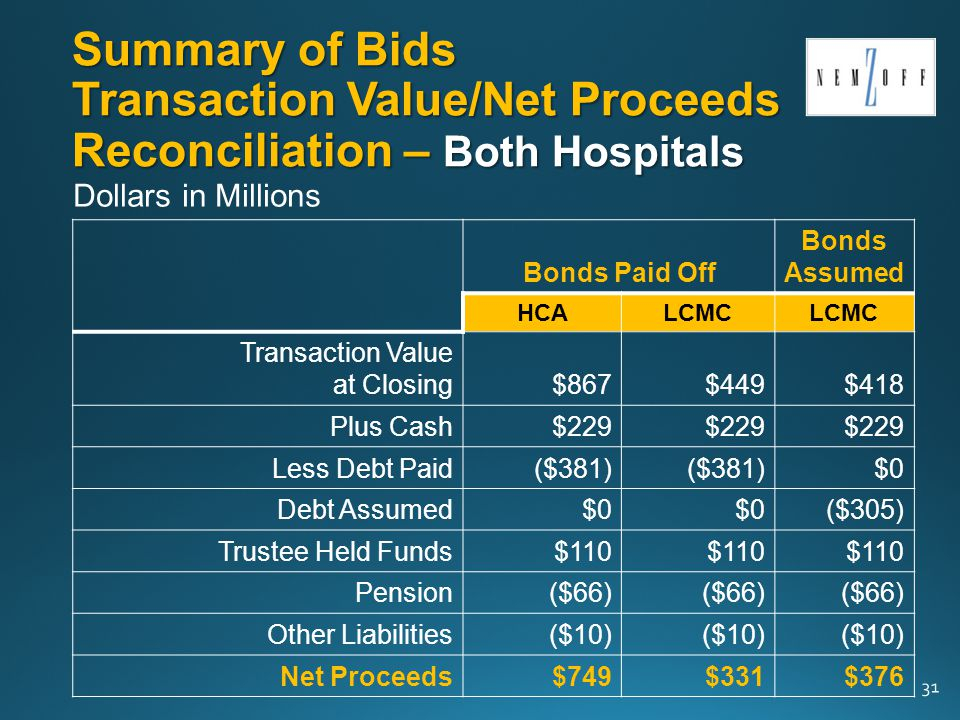 Summary of Bids Transaction Value/Net Proceeds Reconciliation – Both Hospitals Bonds Paid Off Bonds Assumed HCALCMC Transaction Value at Closing$867$449$418 Plus Cash$229 Less Debt Paid($381) $0 Debt Assumed$0 ($305) Trustee Held Funds$110 Pension($66) Other Liabilities($10) Net Proceeds$749$331$376 31 Dollars in Millions