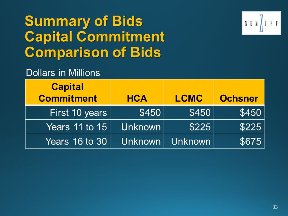 Summary of Bids Capital Commitment Comparison of Bids Capital CommitmentHCALCMCOchsner First 10 years$450 Years 11 to 15Unknown$225 Years 16 to 30Unknown $675 33 Dollars in Millions