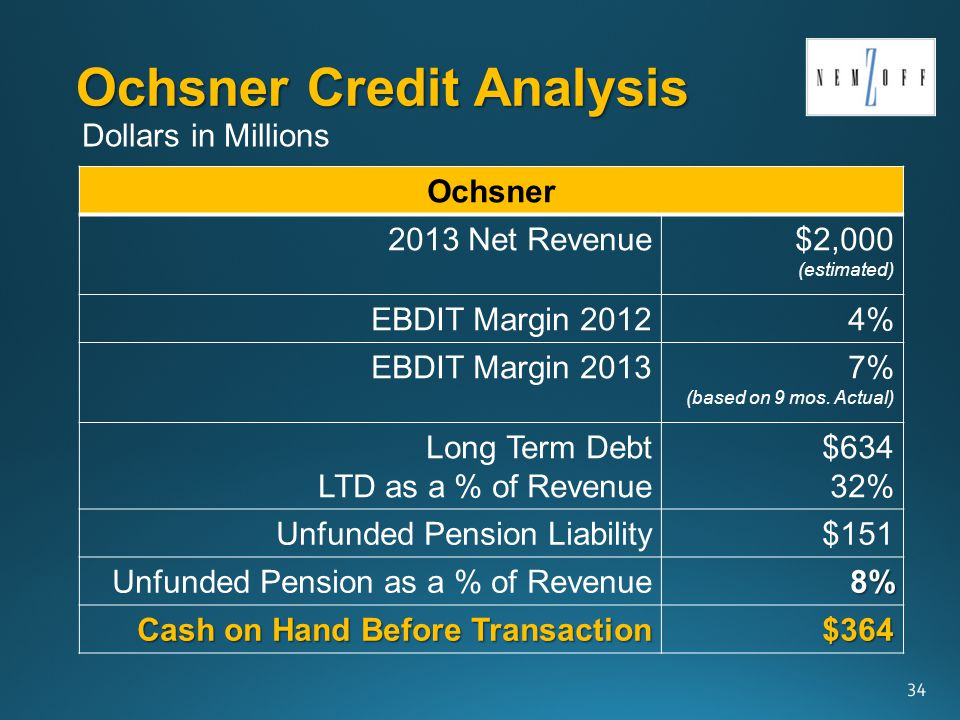 Ochsner Credit Analysis Ochsner 2013 Net Revenue$2,000 (estimated) EBDIT Margin 20124% EBDIT Margin 20137% (based on 9 mos.