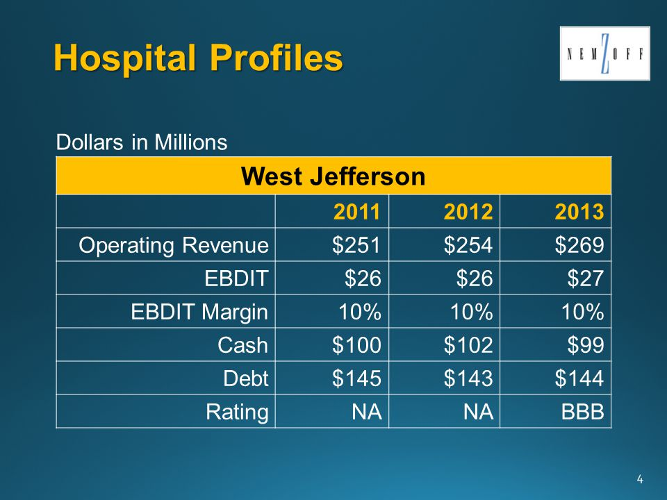 Hospital Profiles 4 West Jefferson 201120122013 Operating Revenue$251$254$269 EBDIT$26 $27 EBDIT Margin10% Cash$100$102$99 Debt$145$143$144 RatingNA BBB Dollars in Millions
