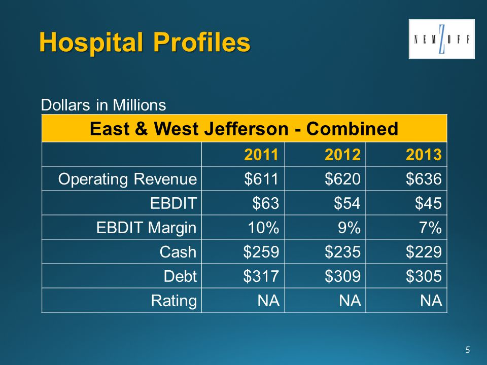 Ochsner Credit Analysis Lease for East Jefferson OchsnerCashExpenses Days Cash on Hand Ochsner as of 12/31/13$364$1,865 1 71 days Ochsner plus East Jefferson as of 12/31/13$364$2,225 1 60 days Post Transaction East – Bonds Paid Off 2 $156$2,225 1 26 days 36 Dollars in Millions 1 Prorated based on 9 mos.
