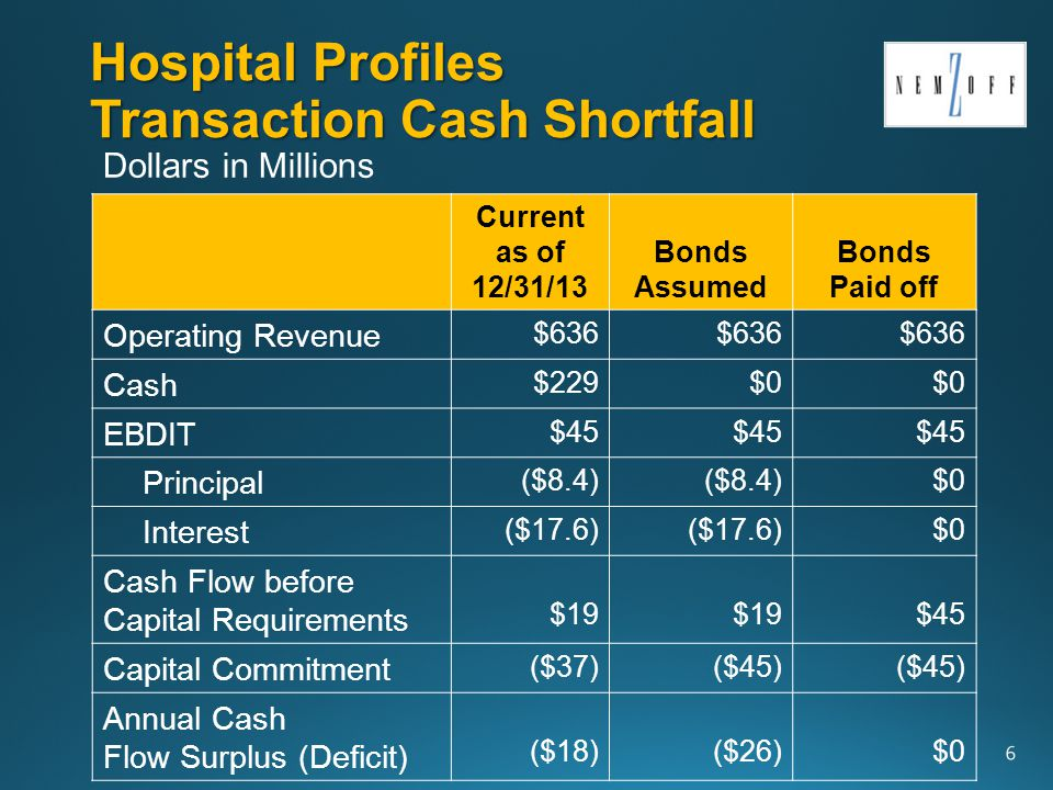 Summary of Bids Transaction Value - Both Hospitals HCABonds Paid Off Prepaid Lease Payment$575 Community Fund$2 Defeasance Fund$83 Net Working Capital Surplus$13 Cash Delivered at Closing$673 Present Value of Property Taxes$194 Transaction Value at Closing $867 Plus PV of Capital over 15 yrs.