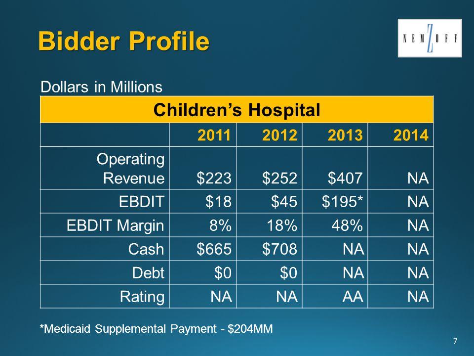 Bidder Profile 8 Touro Infirmary 2011201220132014 Operating Revenue$249$306$349NA EBDIT$20$33$96*NA EBDIT Margin8%11%29%NA Cash$40$85NA Debt$75$73NA RatingNA BBBNA Dollars in Millions *Medicaid Supplemental Payment - $80MM