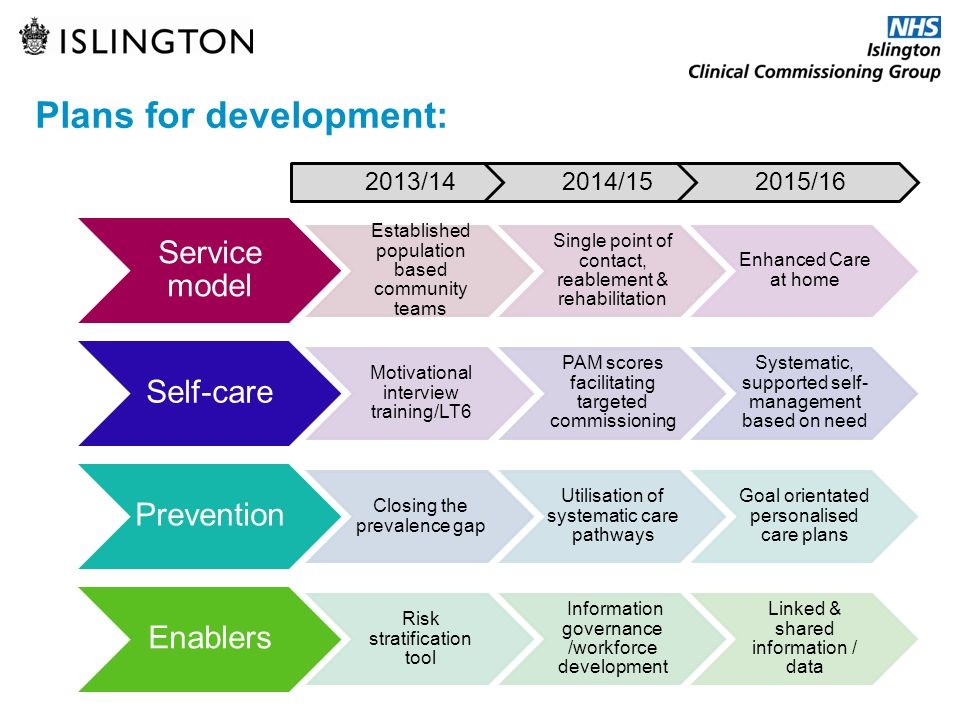 Plans for development: Service model Established population based community teams Single point of contact, reablement & rehabilitation Enhanced Care a
