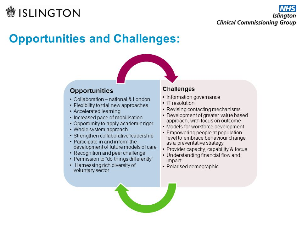 Opportunities Collaboration – national & London Flexibility to trial new approaches Accelerated learning Increased pace of mobilisation Opportunity to