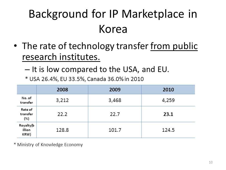 Background for IP Marketplace in Korea The rate of technology transfer from public research institutes.