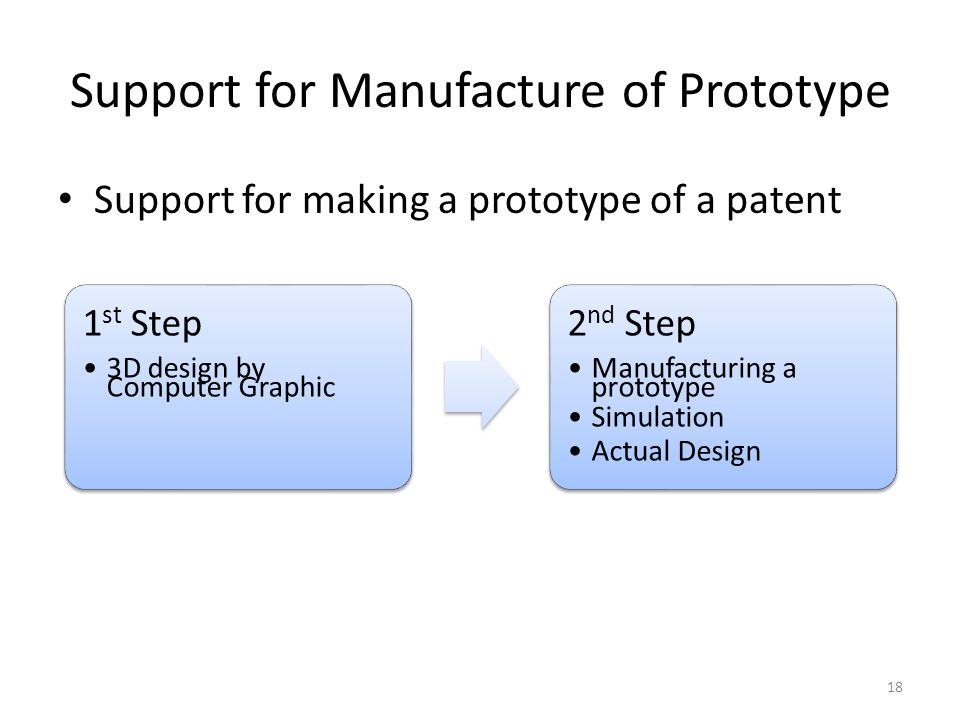 Support for Manufacture of Prototype Support for making a prototype of a patent 18 1 st Step 3D design by Computer Graphic 2 nd Step Manufacturing a prototype Simulation Actual Design
