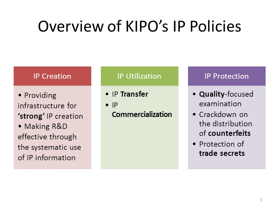Overview of KIPO's IP Policies IP Creation Providing infrastructure for 'strong' IP creation Making R&D effective through the systematic use of IP information IP Utilization IP Transfer IP Commercialization IP Protection Quality-focused examination Crackdown on the distribution of counterfeits Protection of trade secrets 5