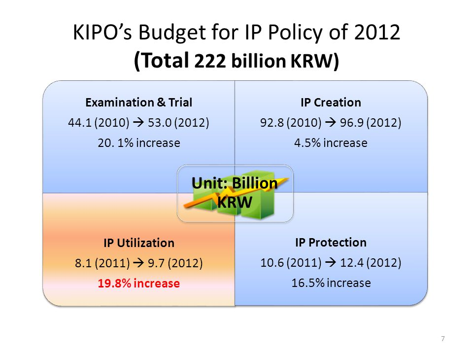 KIPO's Budget for IP Policy of 2012 (Total 222 billion KRW) Examination & Trial 44.1 (2010)  53.0 (2012) 20. 1% increase IP Creation 92.8 (2010)  96