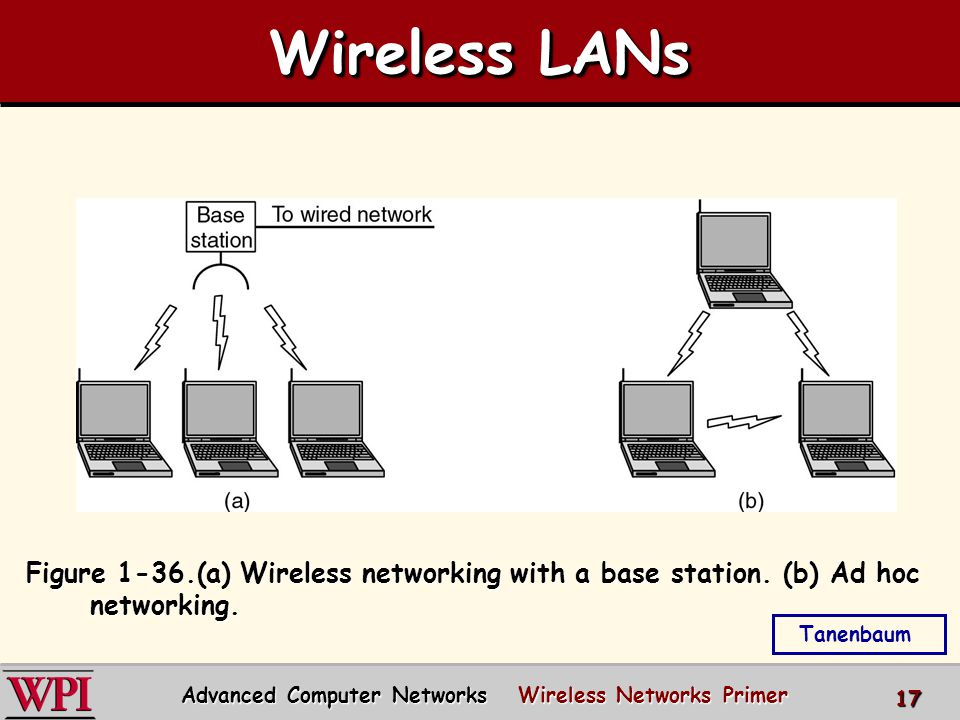 Wireless LANs Figure 1-36.(a) Wireless networking with a base station.