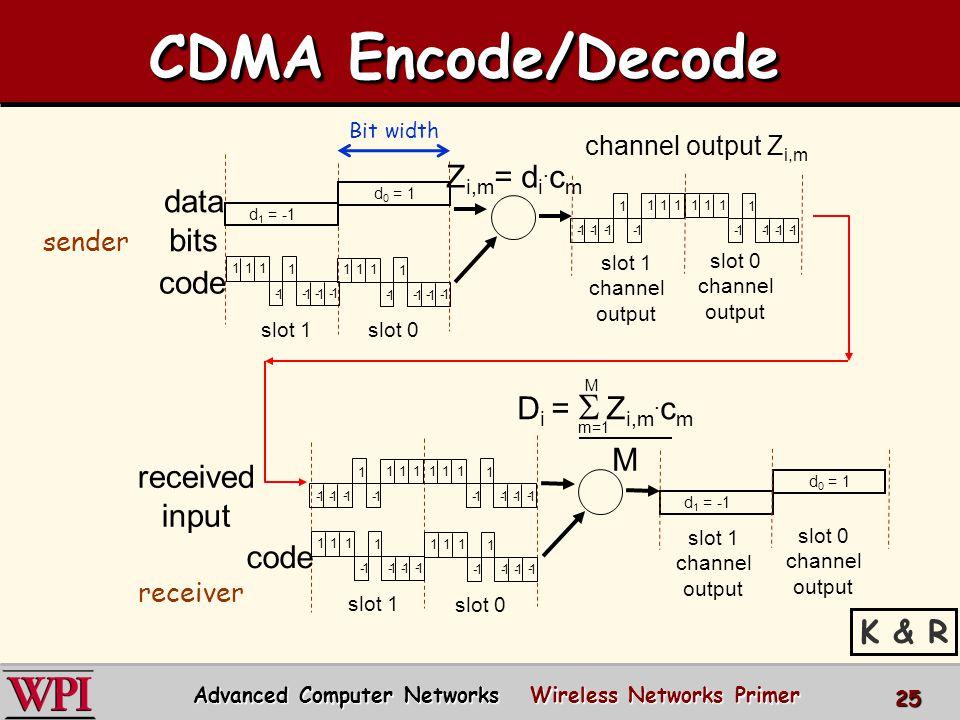 CDMA Encode/Decode slot 1 slot 0 d 1 = -1 111 1 1 - 1 - 1 -1 - Z i,m = d i.