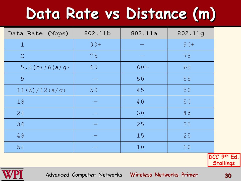 Data Rate vs Distance (m) Advanced Computer Networks Wireless Networks Primer 30 DCC 9 th Ed.