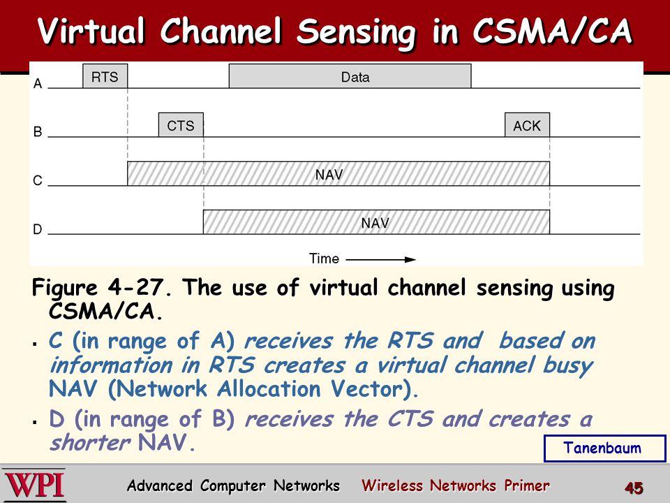 Virtual Channel Sensing in CSMA/CA Figure 4-27. The use of virtual channel sensing using CSMA/CA.