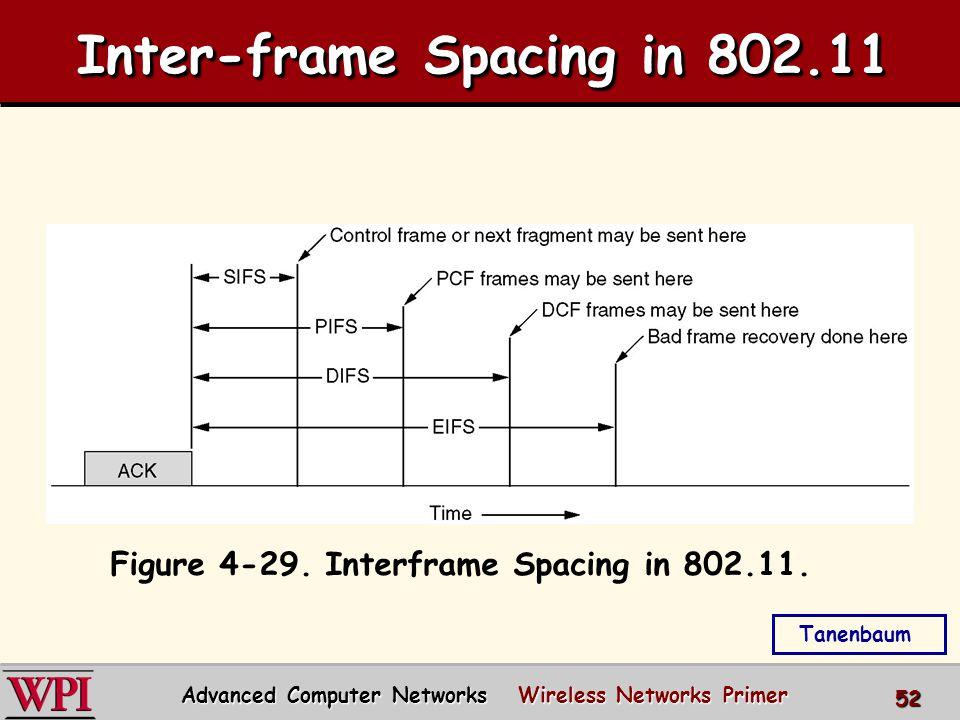 Inter-frame Spacing in 802.11 Figure 4-29. Interframe Spacing in 802.11.