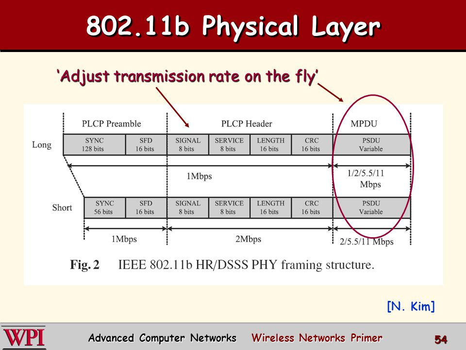 802.11b Physical Layer [N.