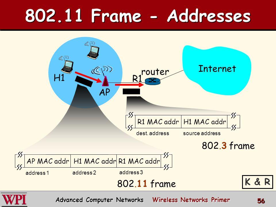 Internet router AP H1 R1 AP MAC addr H1 MAC addr R1 MAC addr address 1 address 2 address 3 802.11 frame R1 MAC addr H1 MAC addr dest.
