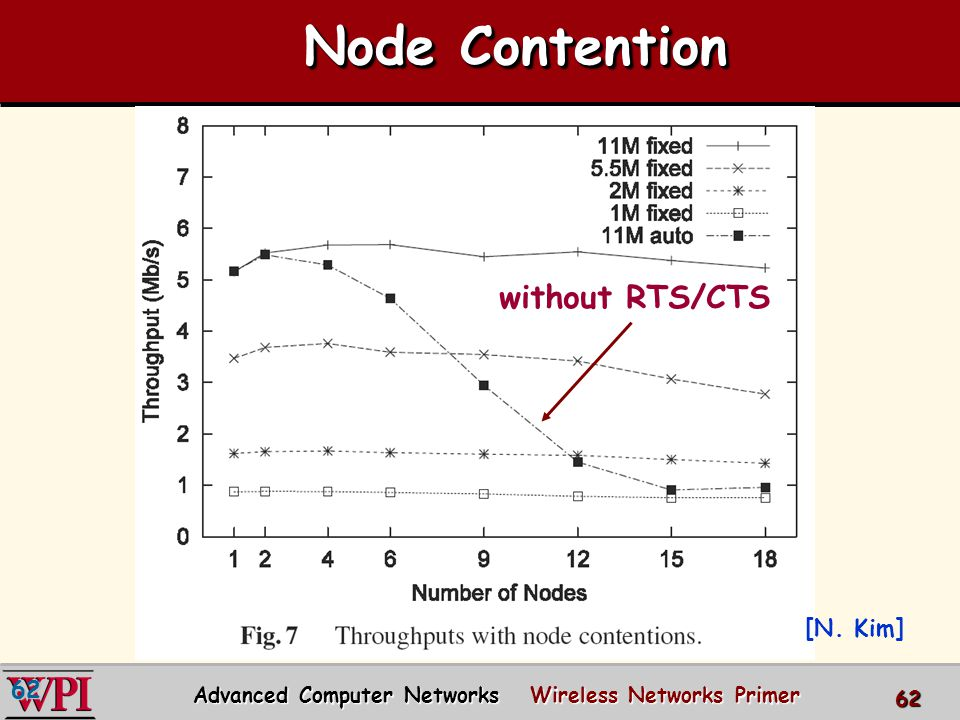 6262 Node Contention [N.