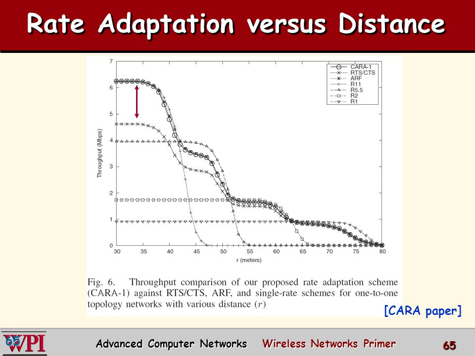6565 Rate Adaptation versus Distance [CARA paper] 65 Advanced Computer Networks Wireless Networks Primer