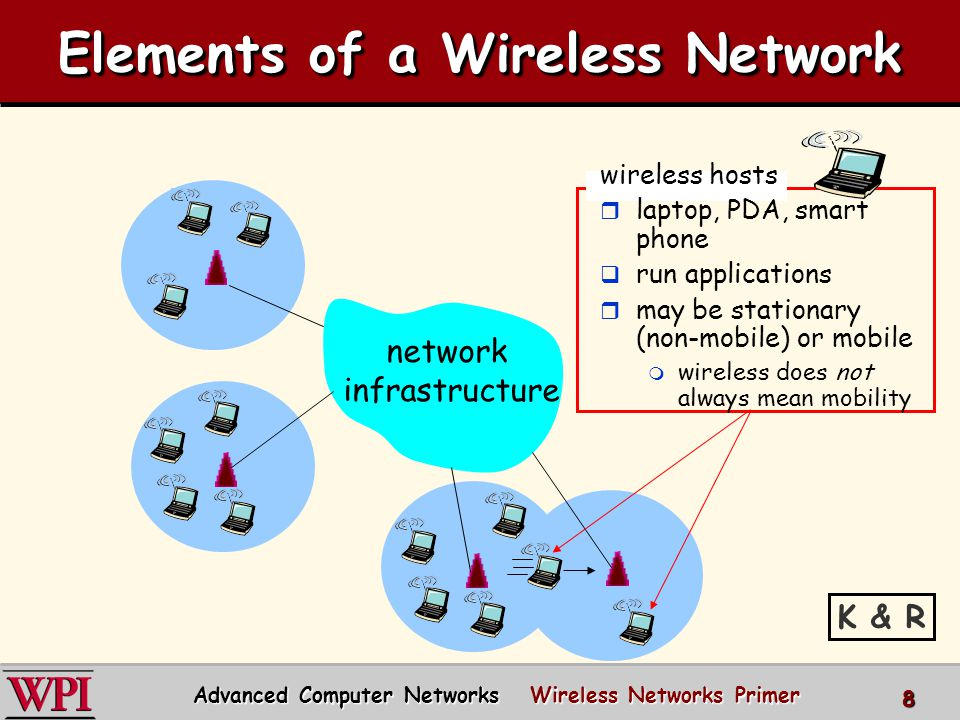 Elements of a Wireless Network network infrastructure base station (BS) r typically connected to wired network r relay - responsible for sending packets between wired network and wireless host(s) in its area m e.g., cell towers, 802.11 access points 9 Advanced Computer Networks Wireless Networks Primer K & R