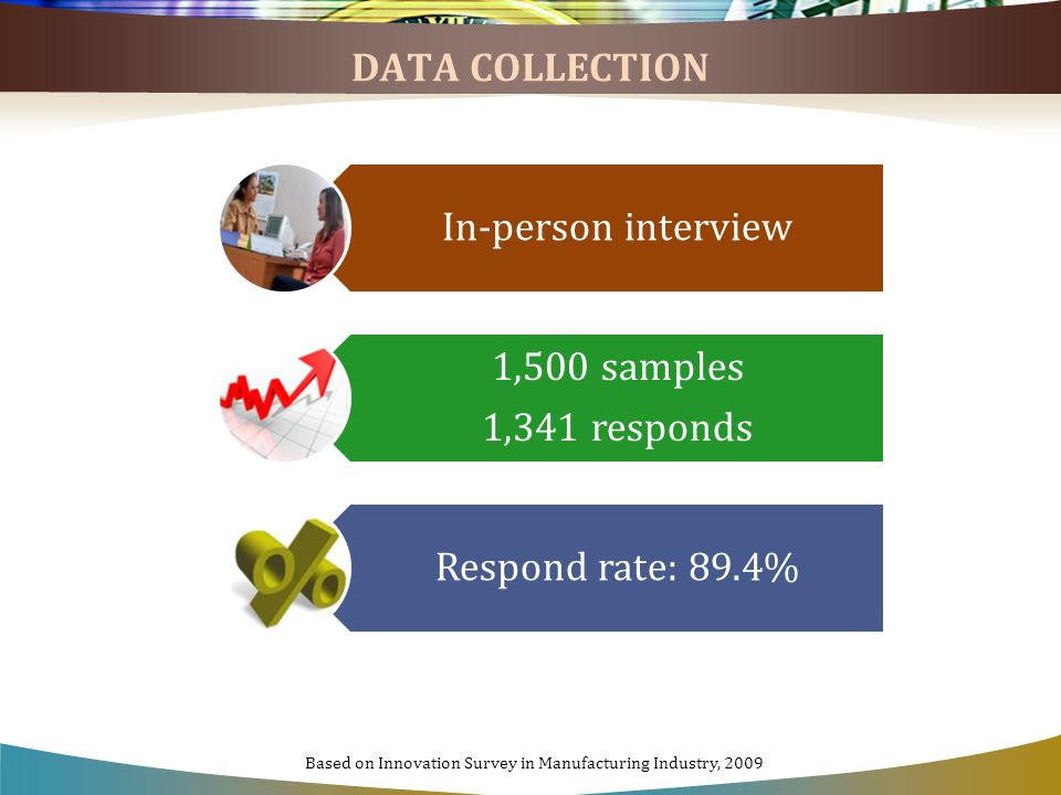 DATA COLLECTION In-person interview 1,500 samples 1,341 responds Respond rate: 89.4% Based on Innovation Survey in Manufacturing Industry, 2009
