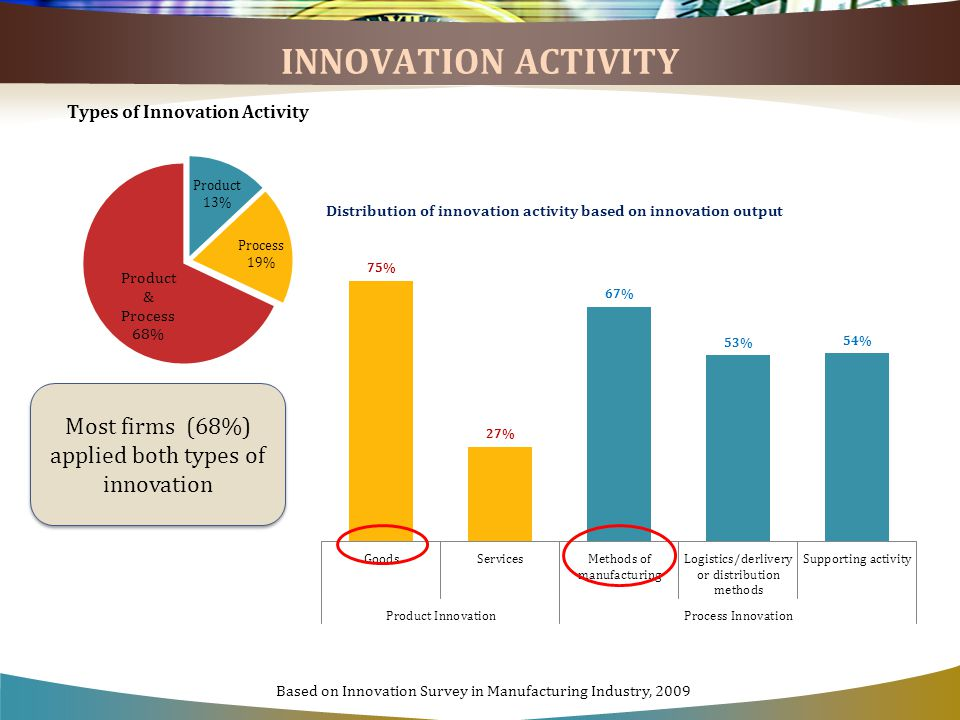 INNOVATION ACTIVITY Distribution of innovation activity based on innovation output Most firms (68%) applied both types of innovation Based on Innovation Survey in Manufacturing Industry, 2009