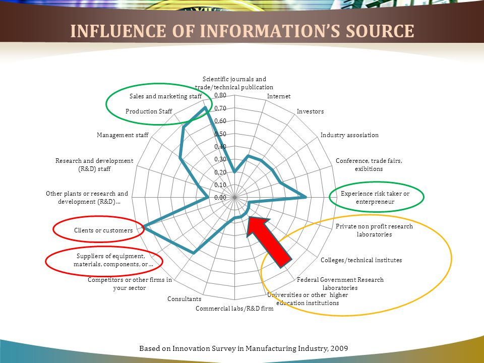 INFLUENCE OF INFORMATION'S SOURCE Based on Innovation Survey in Manufacturing Industry, 2009