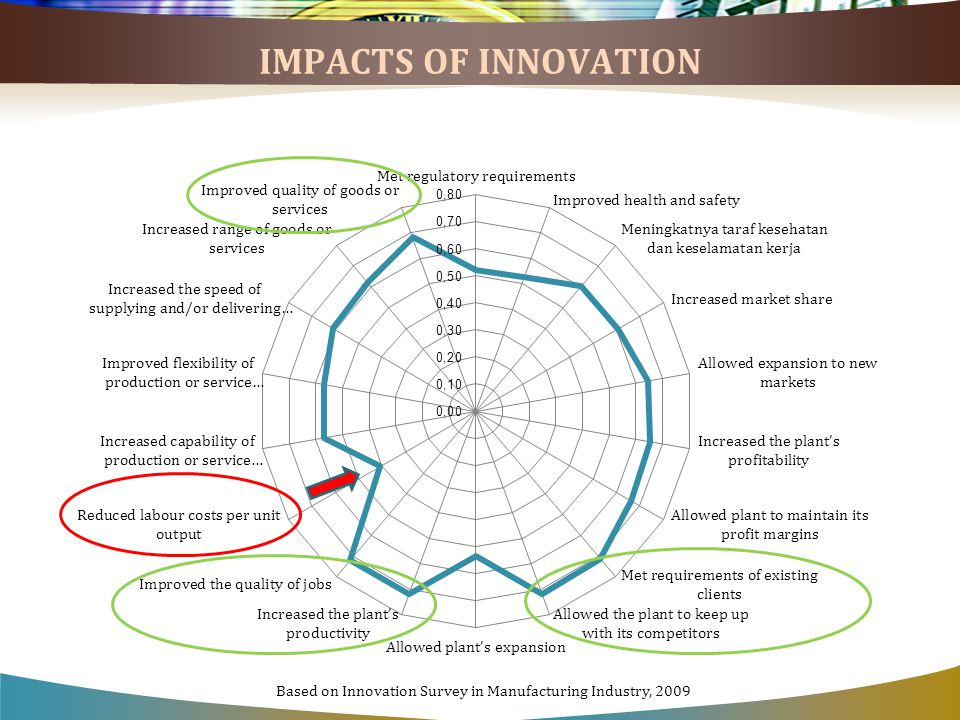 IMPACTS OF INNOVATION Based on Innovation Survey in Manufacturing Industry, 2009