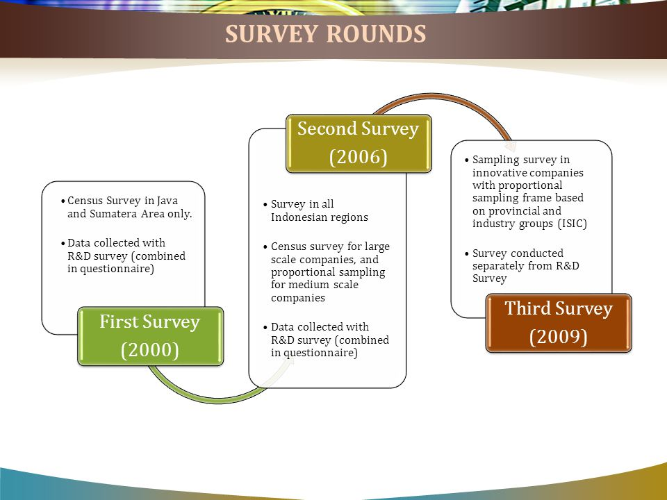 SURVEY ROUNDS Census Survey in Java and Sumatera Area only.