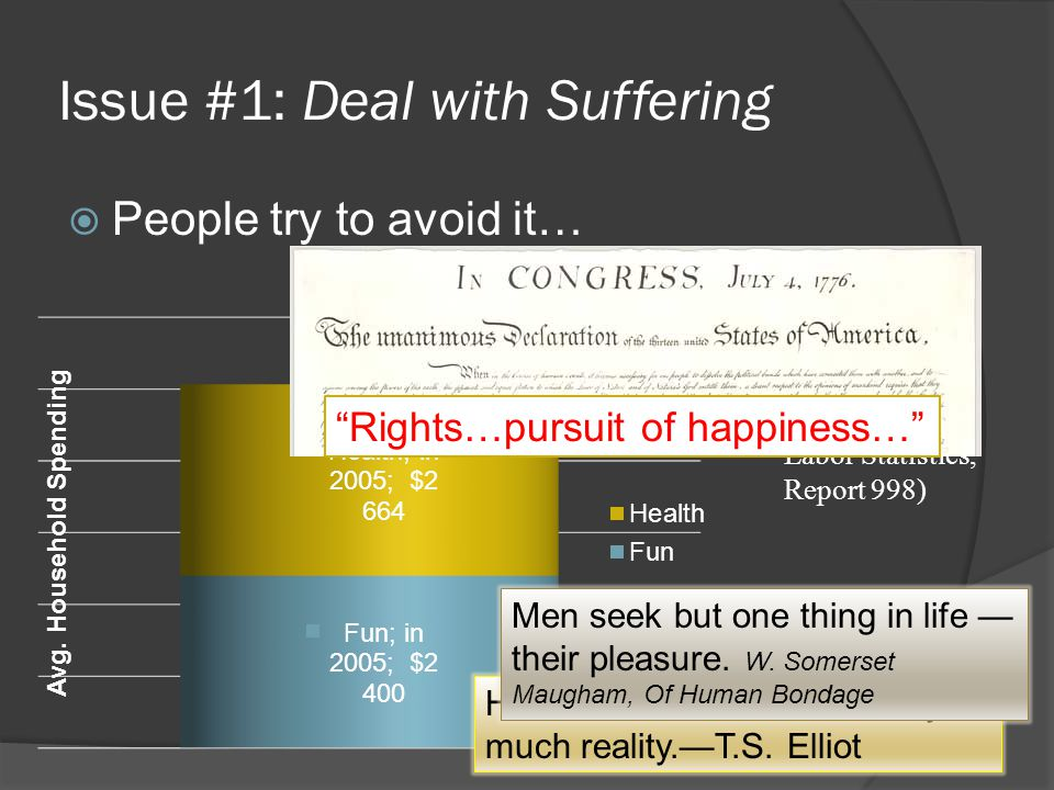 Issue #1: Deal with Suffering  People try to avoid it… Source: Consumer Expenditures in 2005 (U.S.