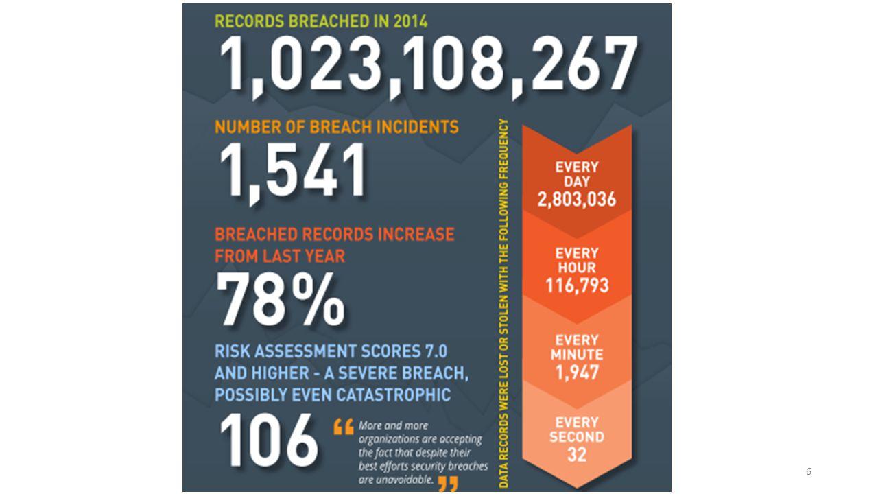 Jan – Feb 2015 City/RegionIncrease in Infections Last Month New York City93% Pennsylvania91% New Jersey71% Rhode Island55% Maine53% Massachusetts46% Connecticut37% 27
