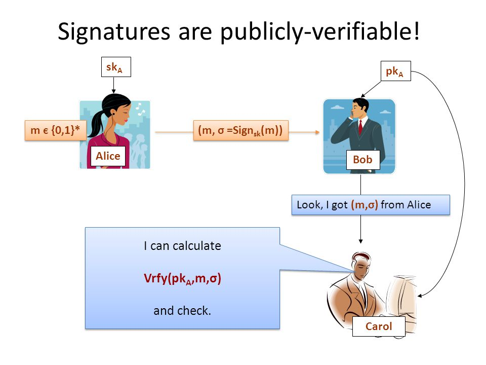Signatures are publicly-verifiable.
