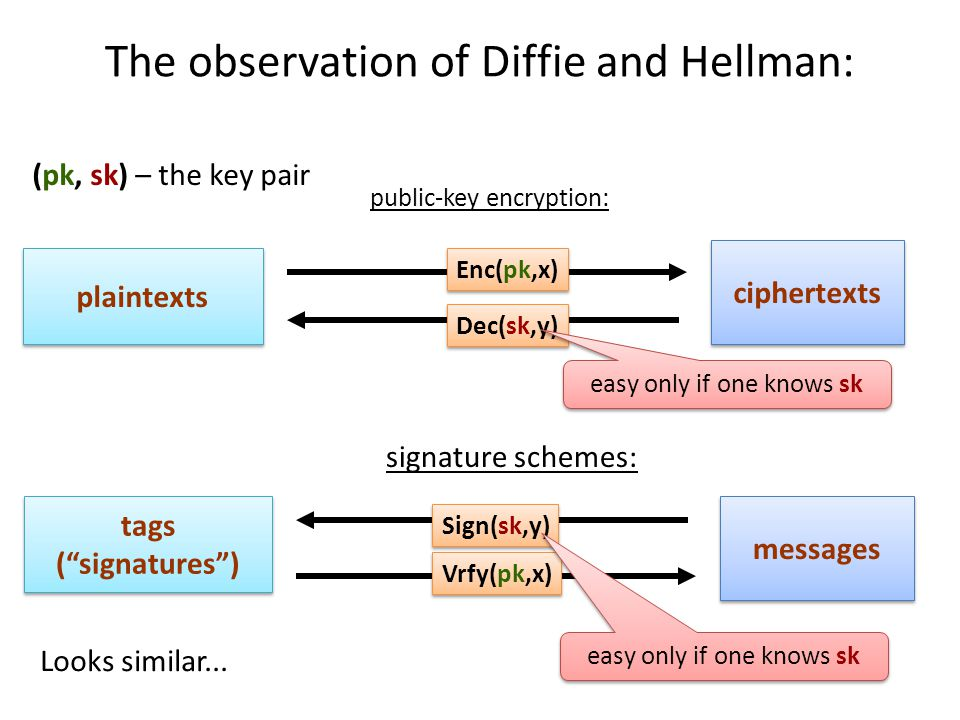 The observation of Diffie and Hellman: plaintexts ciphertexts (pk, sk) – the key pair Enc(pk,x) Dec(sk,y) easy only if one knows sk tags ( signatures ) messages Vrfy(pk,x) Sign(sk,y) easy only if one knows sk public-key encryption: signature schemes: Looks similar...