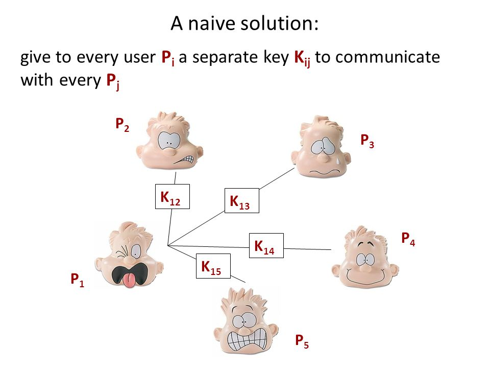 A naive solution: P5P5 P1P1 P3P3 P2P2 P4P4 K 13 K 12 K 14 K 15 give to every user P i a separate key K ij to communicate with every P j